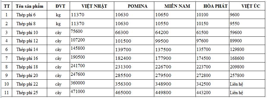 bảng giá thép phi các loại từ phi 6 8 10 12 14 16 18 20 22 25