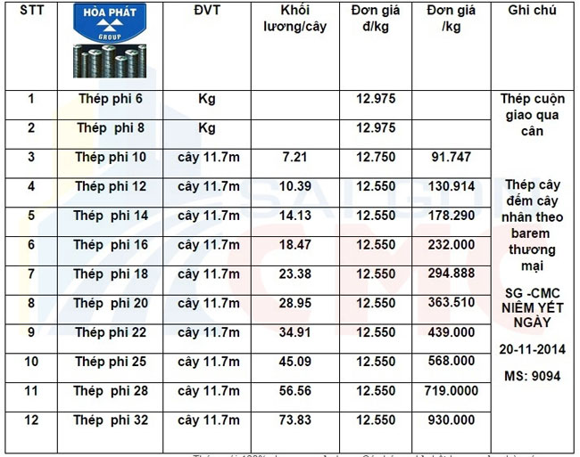 Bng gi st thp Ha Pht cc b t phi 12 6 8 10 16 18 20 22 25 28 32 mi duy nht thng 4 2017