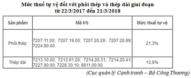 Thép nhập khẩu được quy định tại Cục thống trị cạnh tranh Bộ Công Thương