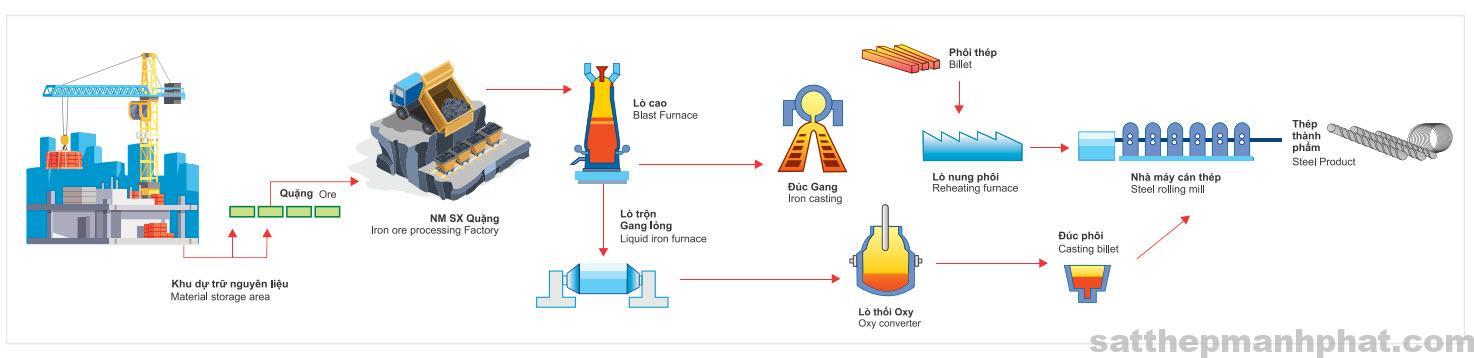 quy trình sản xuất thép hòa phát