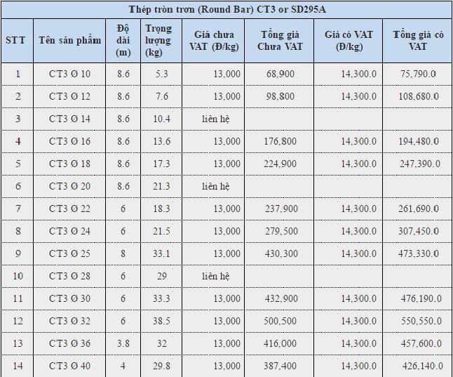 Giá thep phi tròn trơn các loại phi 10 12 14 16 18 20 22 25 28 32