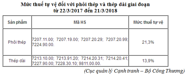 Thép nhập khẩu được quy định tại Cục quản lý cạnh tranh Bộ Công Thương
