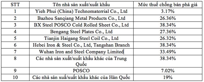 Mức thuế chống bán phá giá chủ yếu thức đối với các nhà sản xuất/xuất khẩu từ Trung Quốc, Hàn Quốc