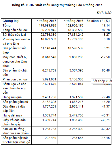 Giá sắt thép xuất khẩu thị trường Lào mới nhất hiện nay cập nhật đến cuối tháng 5/2017