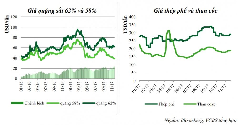 Giá sắt các năm 2018 hiện nay trên thị trường theo chu kỳ trong năm 2017