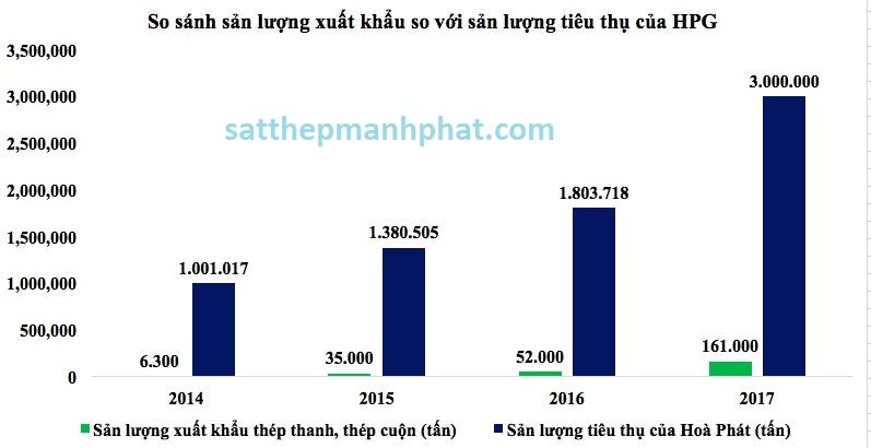 Cập nhật sản lượng xuất khẩu sắt thép Hòa Phát Group tới tháng 4/2018 trên thị trường hôm nay