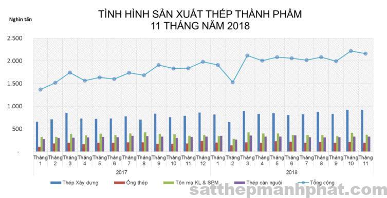 san xua thep thanh pham 11 thang nam 2018